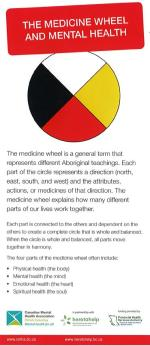The medicine wheel and mental health rack card