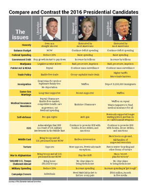 Presidential nominees' comparison chart - Johnson Clinton Trump photos at top, grey & yellow grid with text (graphic image)