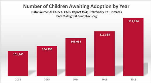 Number of Children Awaiting Adoption