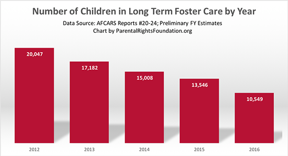 Number of Children in Long Term Foster Care