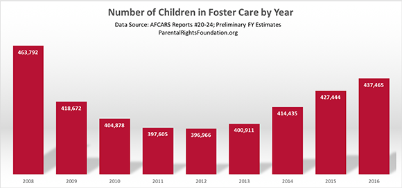 Number of Children in Foster Care by Year