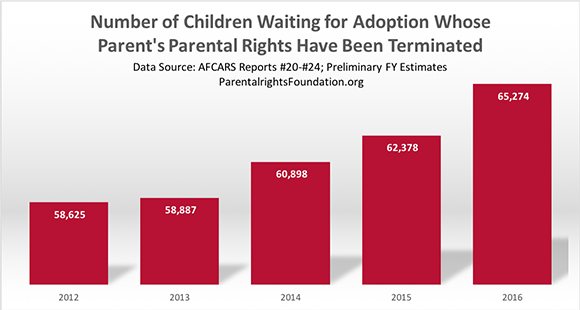 Number of Terminations of Parental Rights by Year