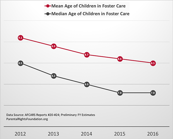 Mean and Median Age of Children in Foster Care